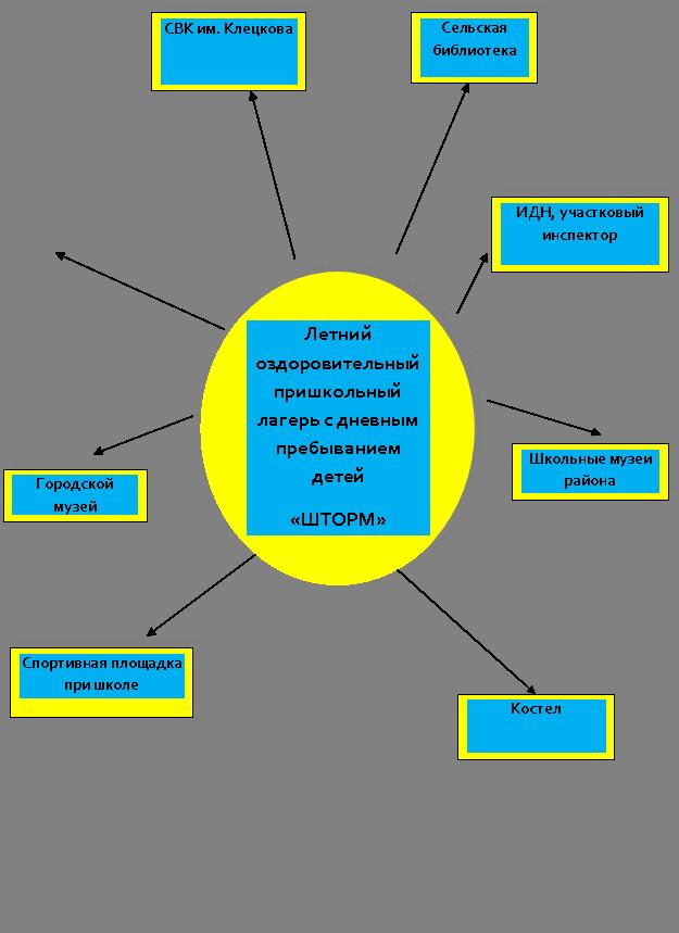 Условия реализации программы.